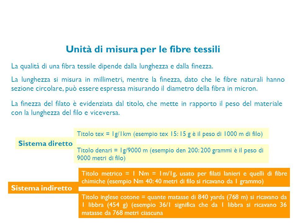 Unità di misura per le fibre tessili