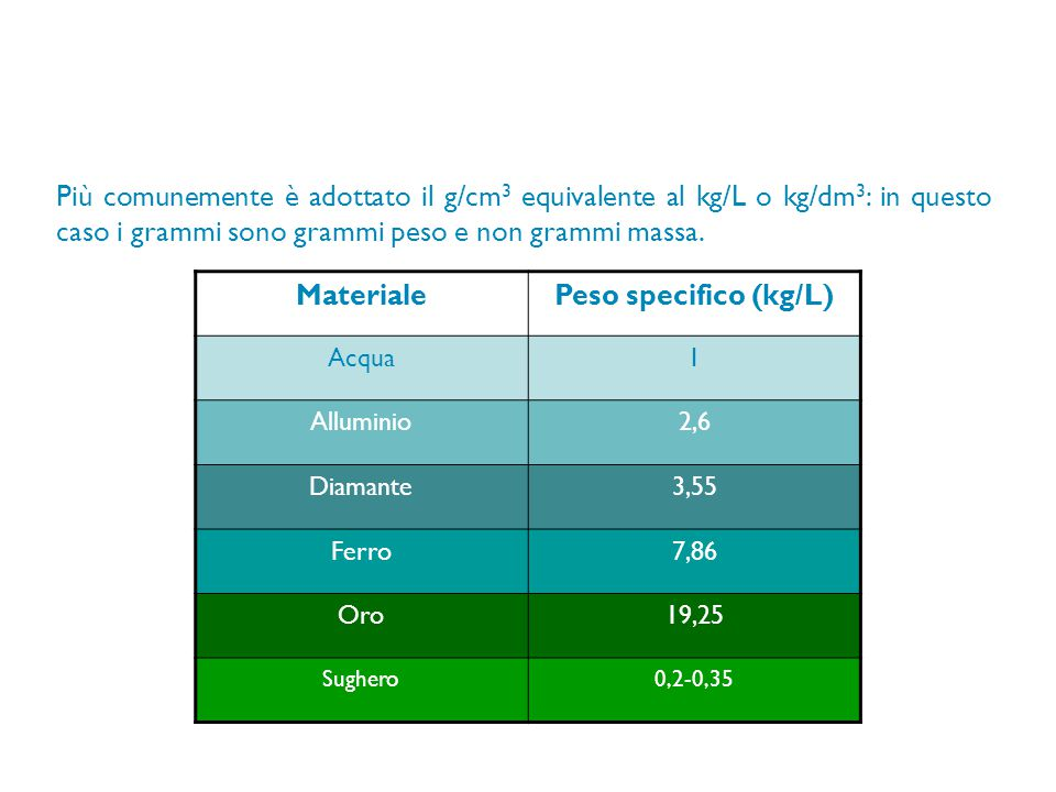 Materiale Peso specifico (kg/L)