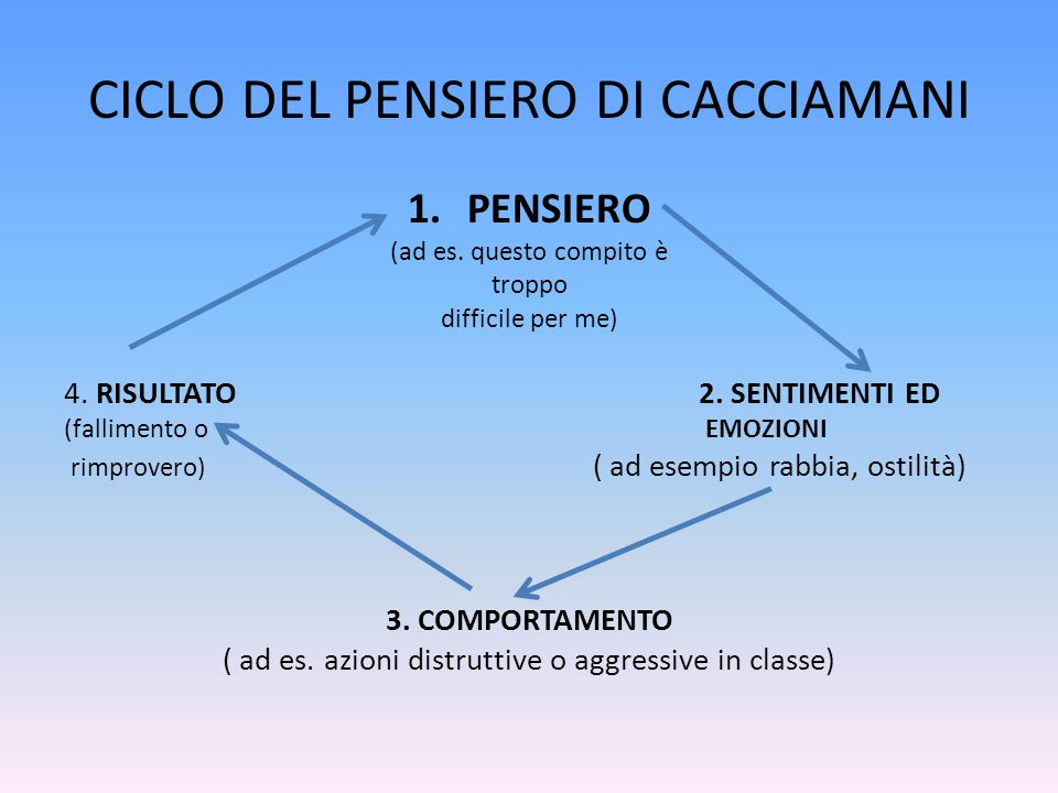 CICLO DEL PENSIERO DI CACCIAMANI