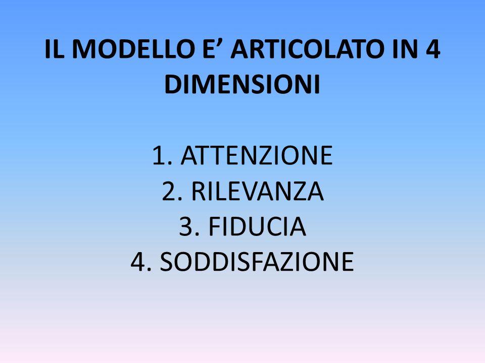 IL MODELLO E' ARTICOLATO IN 4 DIMENSIONI 1. ATTENZIONE 2. RILEVANZA 3