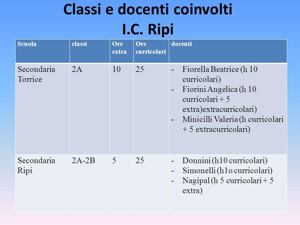 Classi e docenti coinvolti I.C. Ripi
