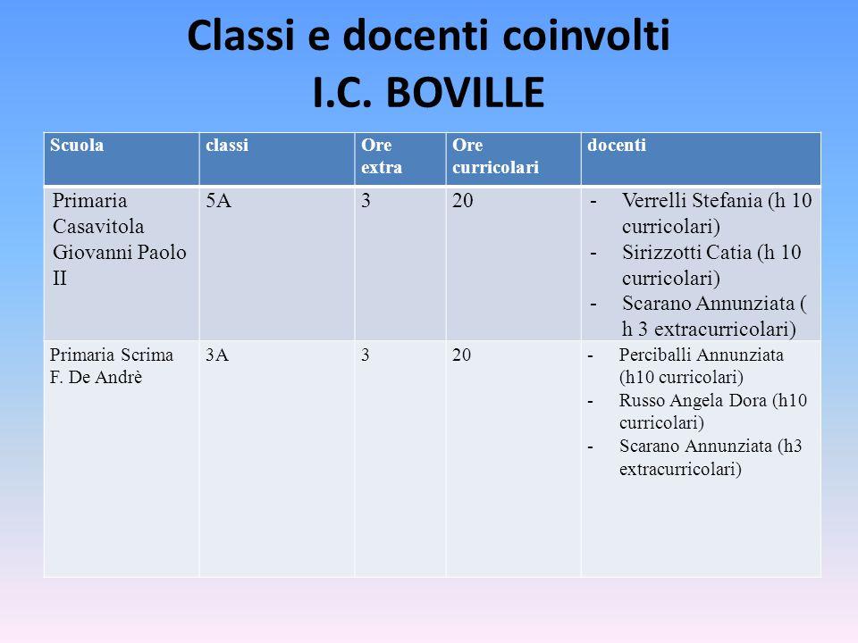 Classi e docenti coinvolti I.C. BOVILLE