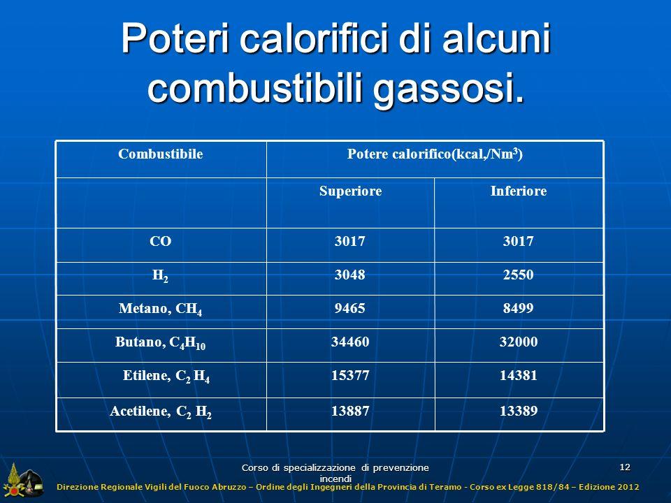 Poteri calorifici di alcuni combustibili gassosi.