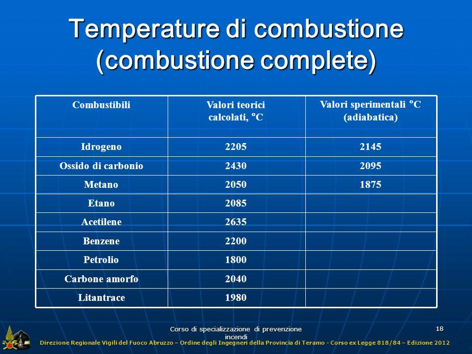 Temperature di combustione (combustione complete)