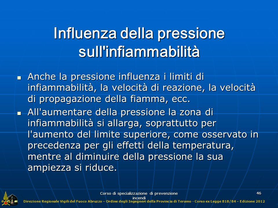 Influenza della pressione sull infiammabilità