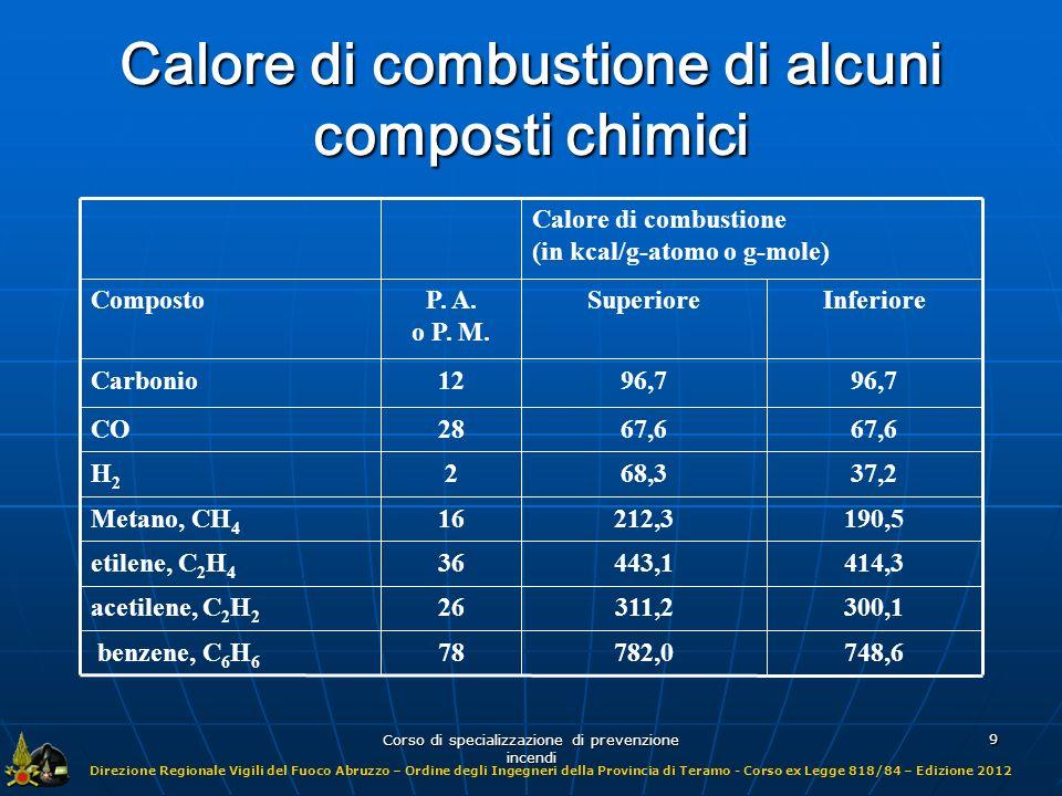 Calore di combustione di alcuni composti chimici