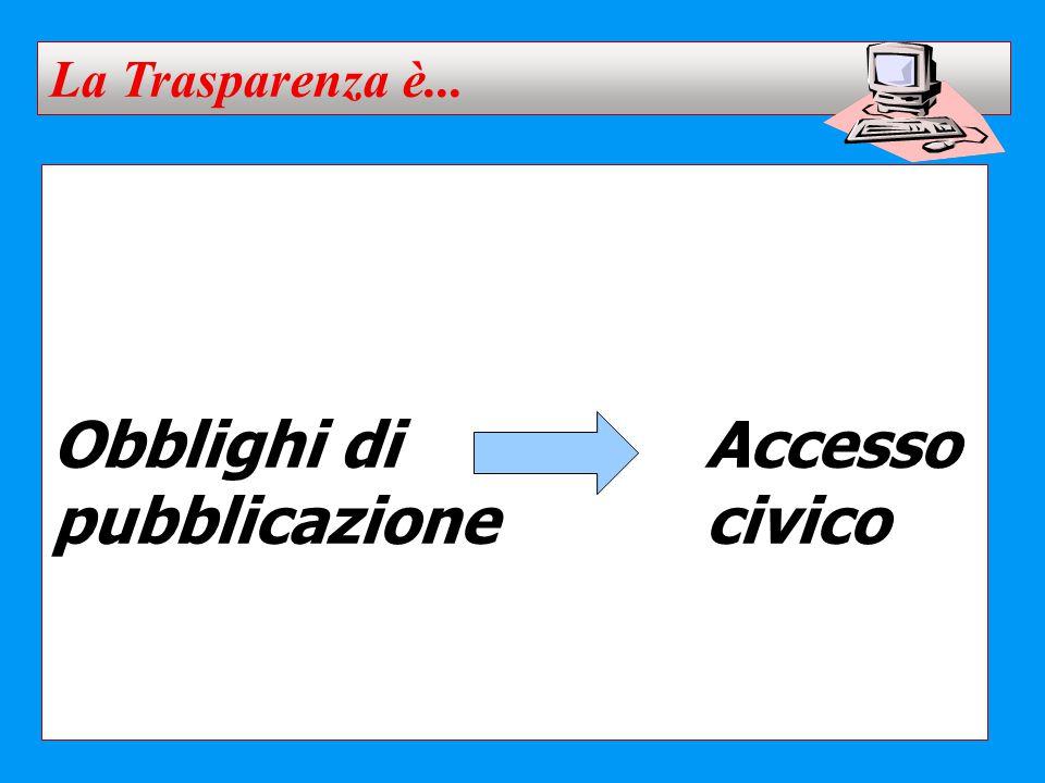 La Trasparenza è... Obblighi di Accesso pubblicazione civico 4 4 4