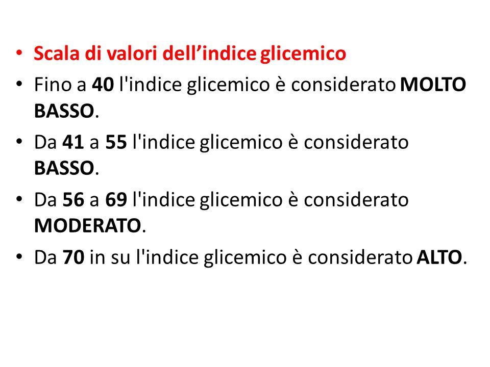 Scala di valori dell'indice glicemico