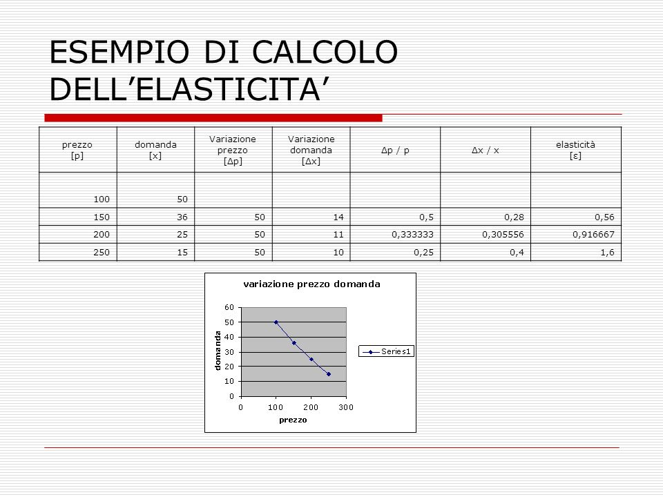 ESEMPIO DI CALCOLO DELL'ELASTICITA'