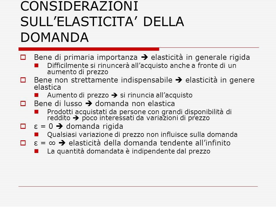 CONSIDERAZIONI SULL'ELASTICITA' DELLA DOMANDA