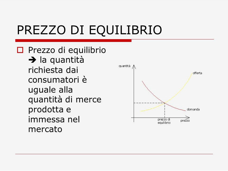 PREZZO DI EQUILIBRIO Prezzo di equilibrio  la quantità richiesta dai consumatori è uguale alla quantità di merce prodotta e immessa nel mercato.