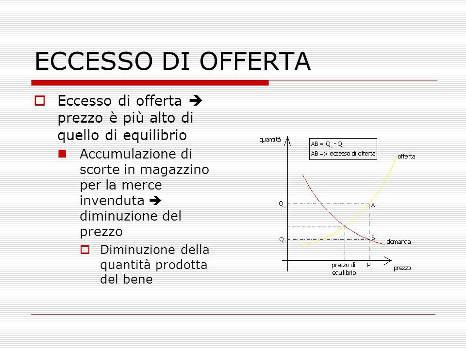 ECCESSO DI OFFERTA Eccesso di offerta  prezzo è più alto di quello di equilibrio.