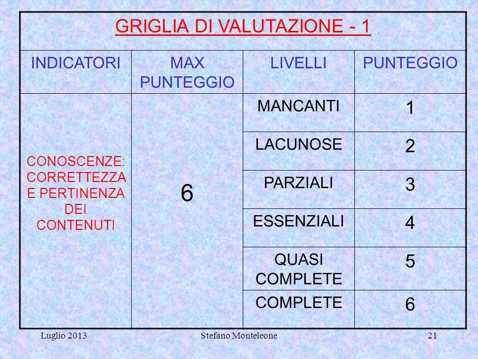 6 GRIGLIA DI VALUTAZIONE - 1 1 2 3 4 5 INDICATORI MAX PUNTEGGIO