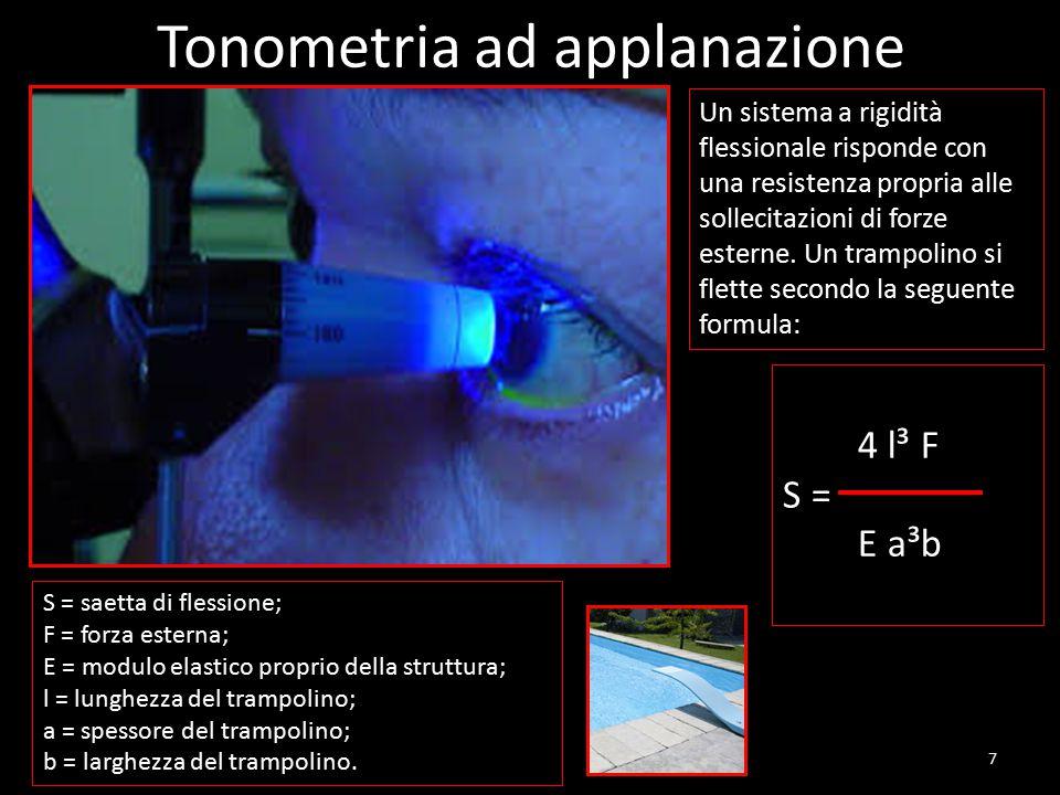 Tonometria ad applanazione