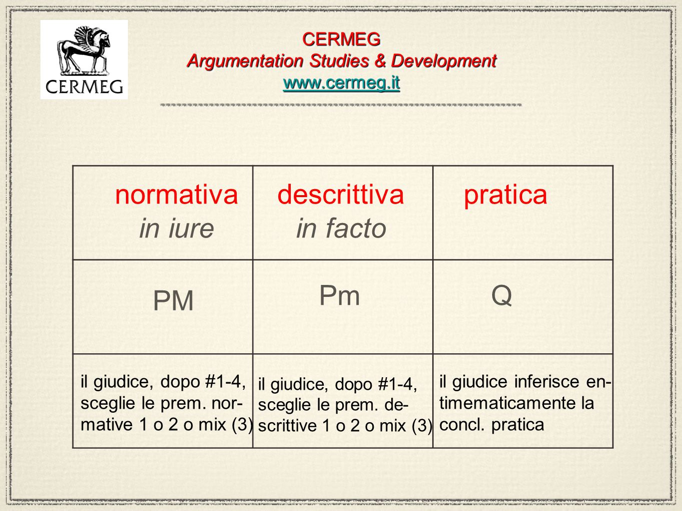 CERMEG Argumentation Studies & Development www.cermeg.it