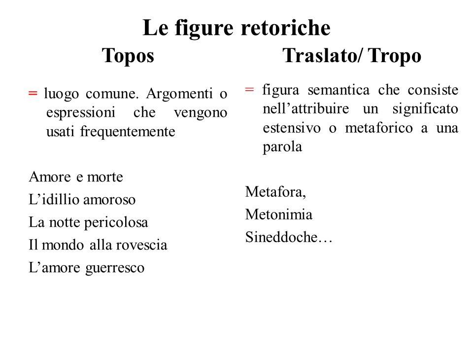 Le figure retoriche Topos Traslato/ Tropo