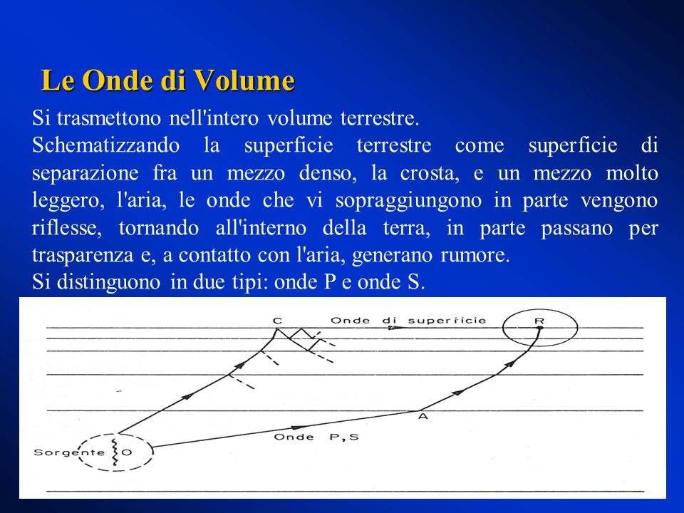 Le Onde di Volume Si trasmettono nell intero volume terrestre.