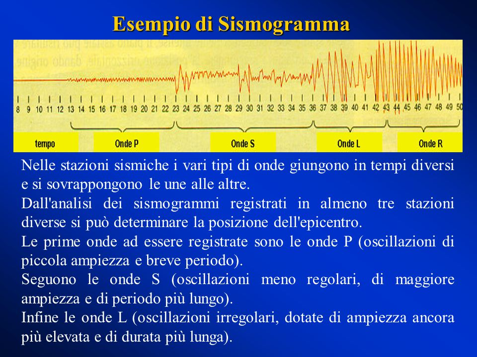 Esempio di Sismogramma