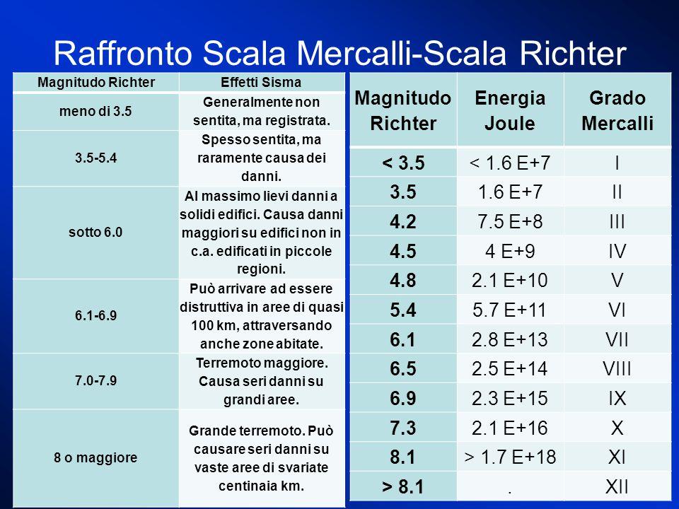 Raffronto Scala Mercalli-Scala Richter