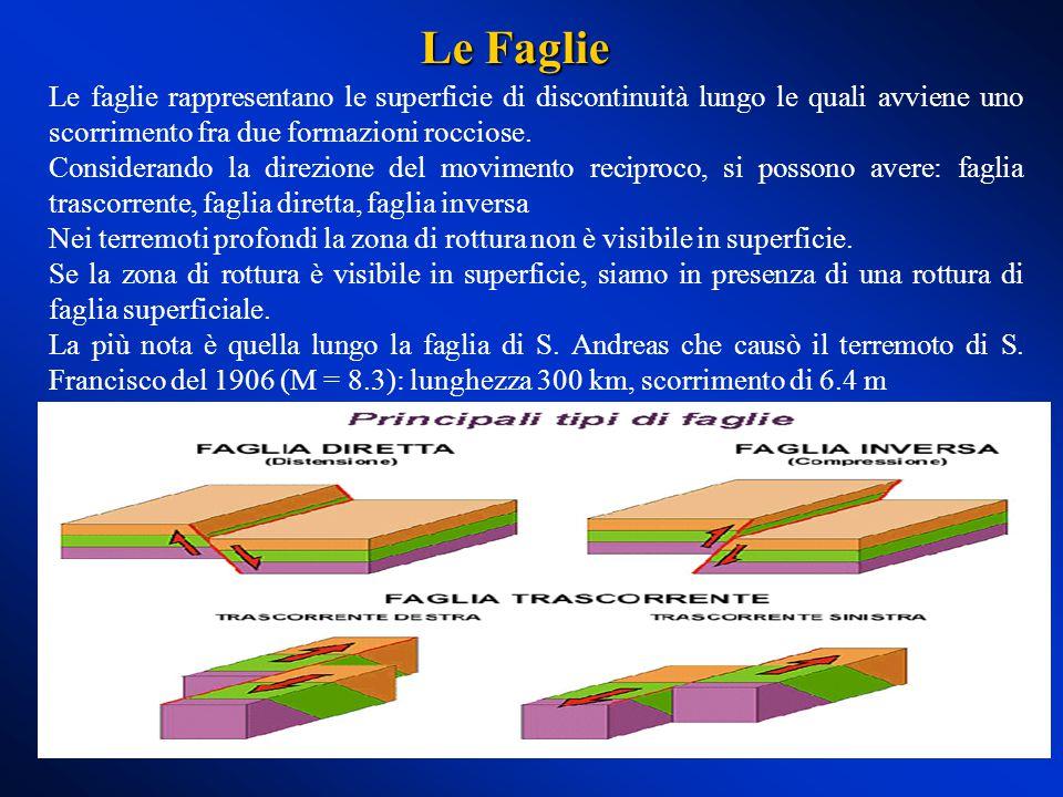 Le Faglie Le faglie rappresentano le superficie di discontinuità lungo le quali avviene uno scorrimento fra due formazioni rocciose.