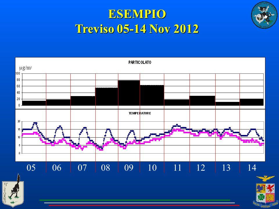 ESEMPIO Treviso 05-14 Nov 2012. µg/m3.
