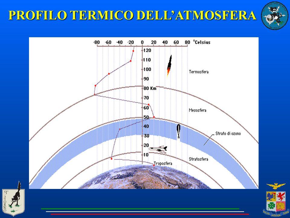 PROFILO TERMICO DELL'ATMOSFERA