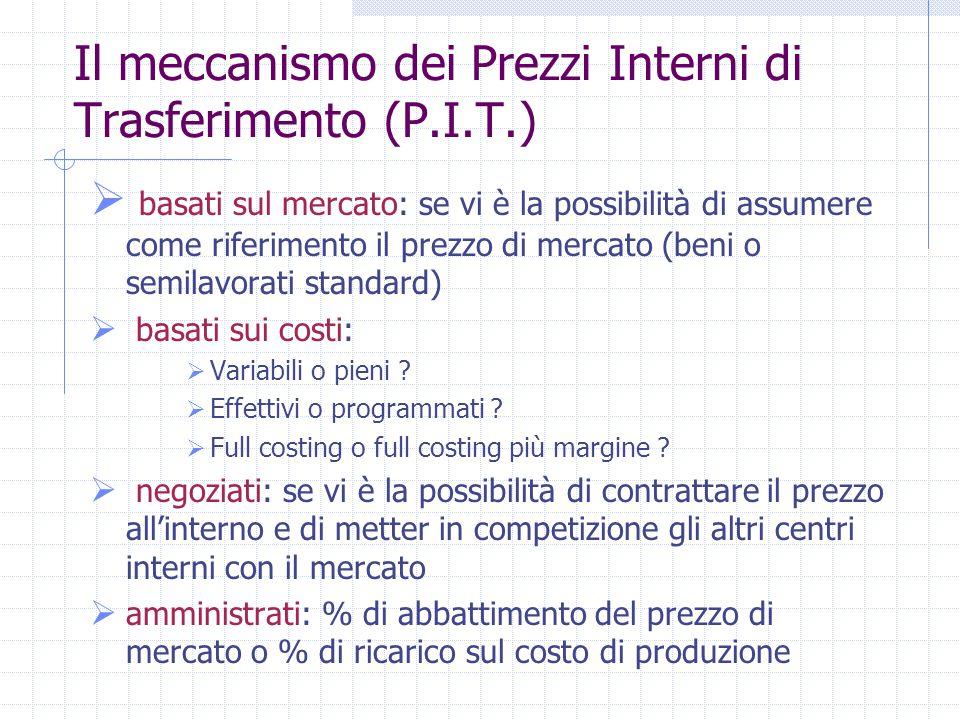 Il meccanismo dei Prezzi Interni di Trasferimento (P.I.T.)