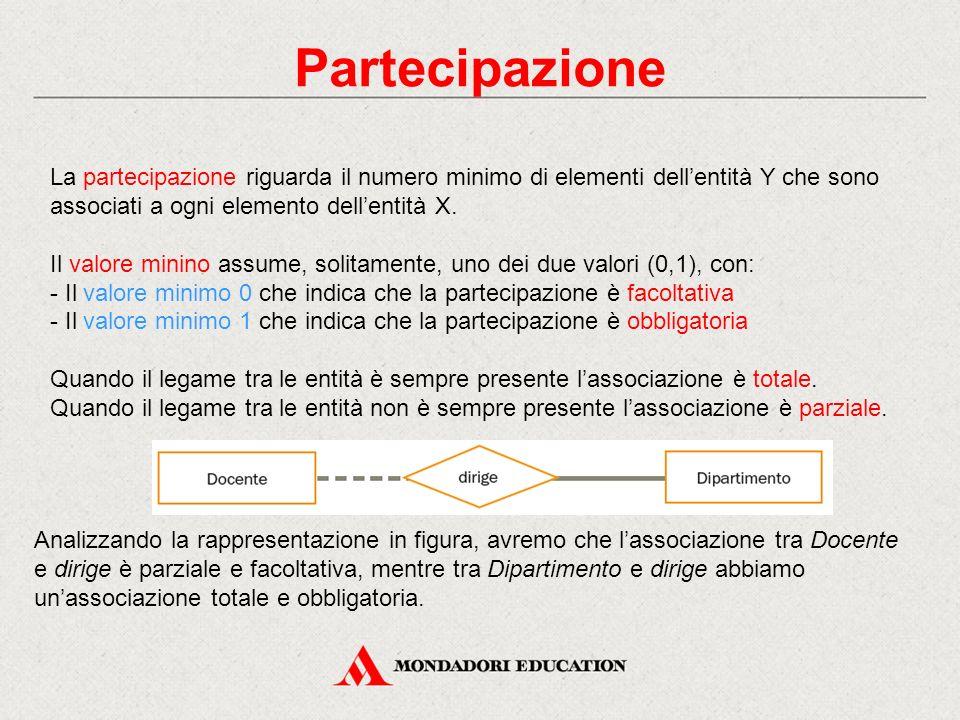 Partecipazione La partecipazione riguarda il numero minimo di elementi dell'entità Y che sono associati a ogni elemento dell'entità X.