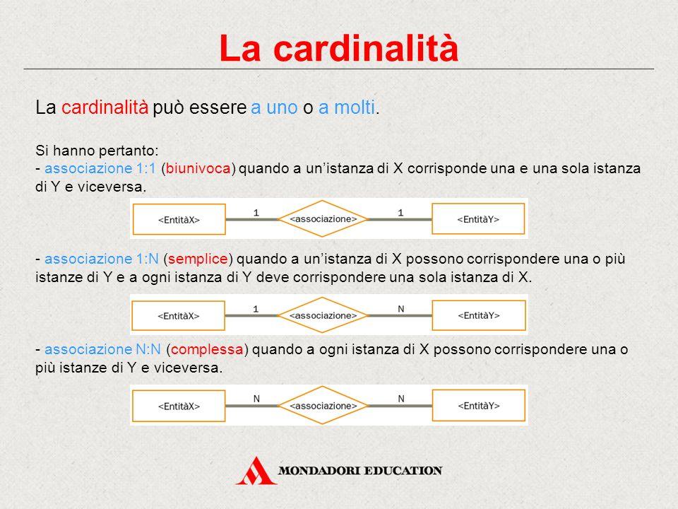 La cardinalità La cardinalità può essere a uno o a molti.