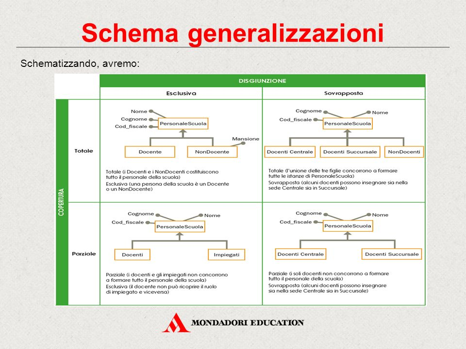 Schema generalizzazioni