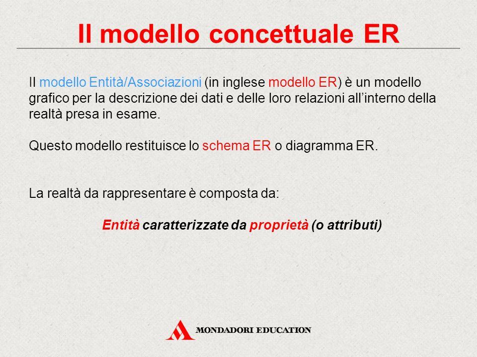 Il modello concettuale ER