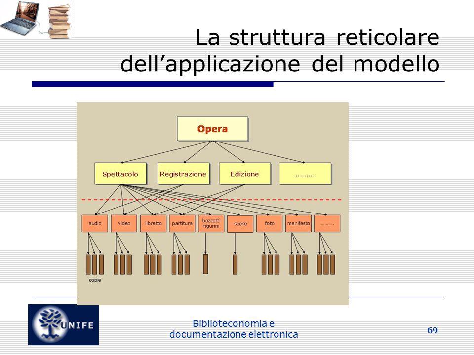 La struttura reticolare dell'applicazione del modello