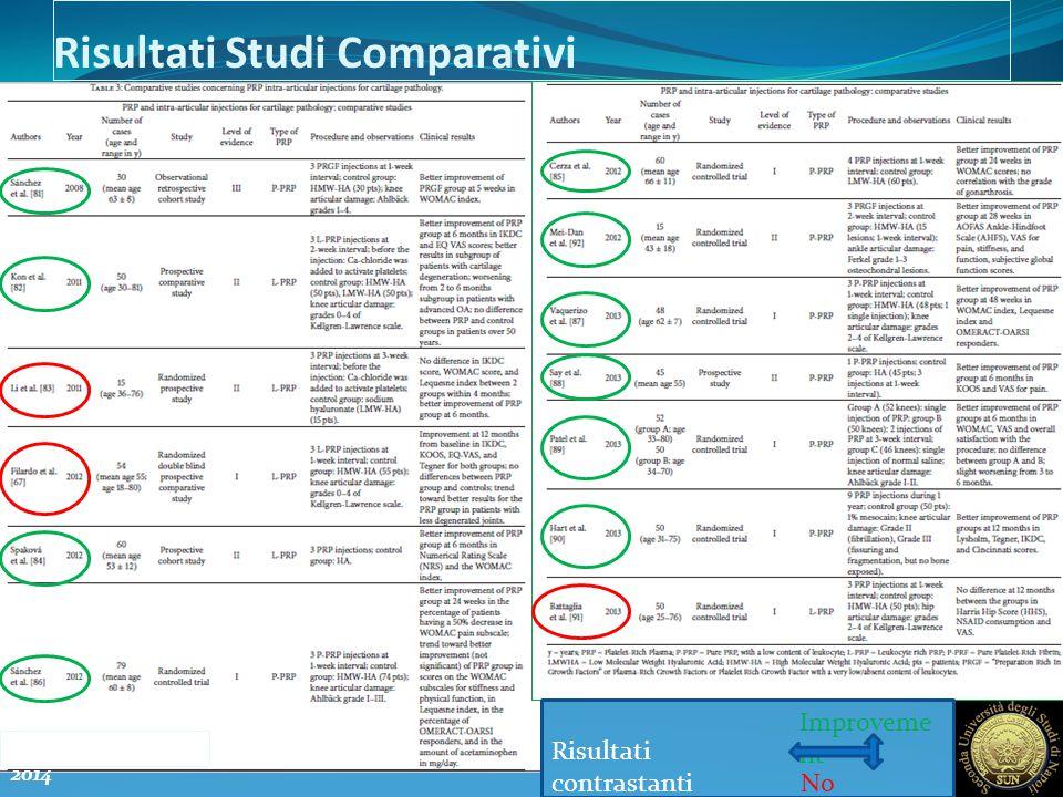 Risultati Studi Comparativi