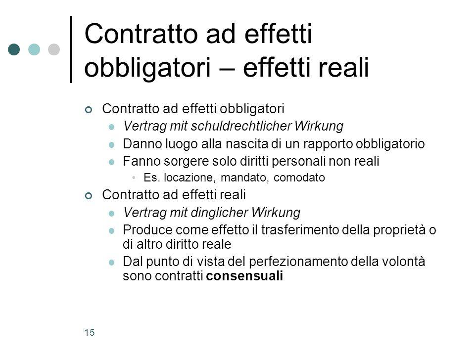 Contratto ad effetti obbligatori – effetti reali