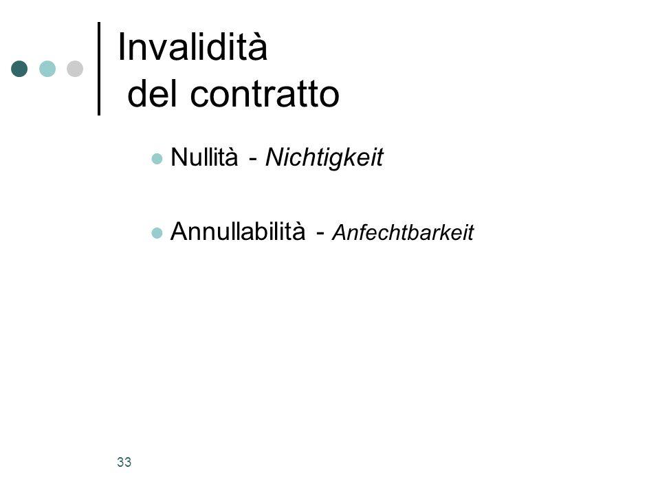 Invalidità del contratto