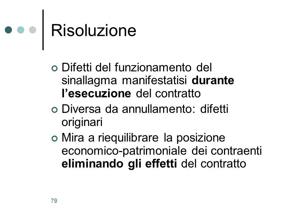 Risoluzione Difetti del funzionamento del sinallagma manifestatisi durante l'esecuzione del contratto.