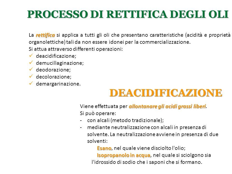 Processo di rettifica degli oli