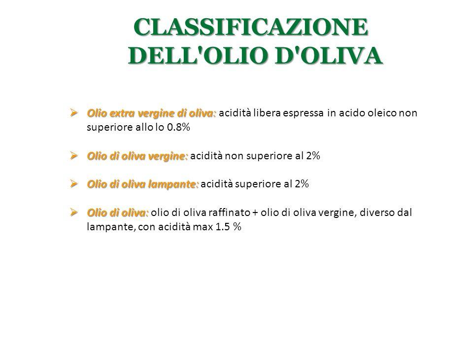 Classificazione dell olio d oliva