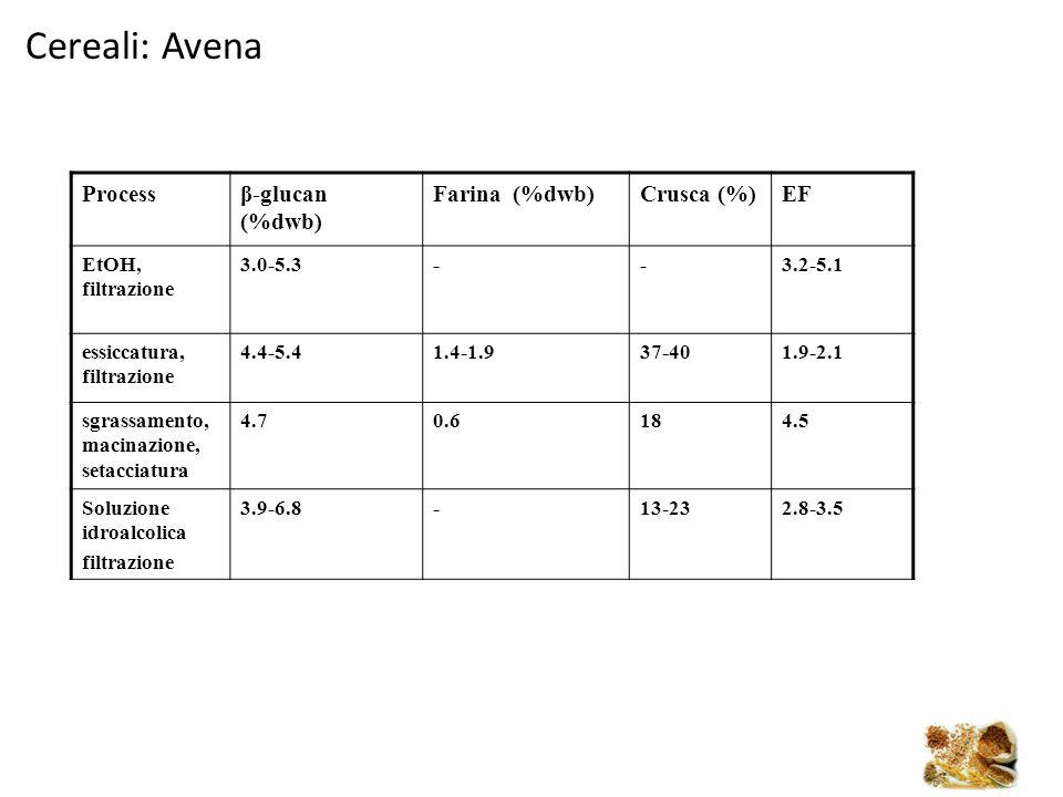 Cereali: Avena Process β-glucan (%dwb) Farina (%dwb) Crusca (%) EF