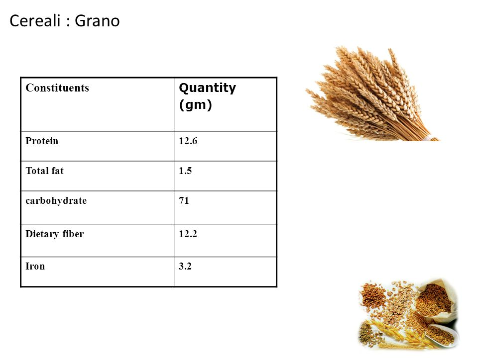 Cereali : Grano Constituents Quantity (gm) Protein 12.6 Total fat 1.5