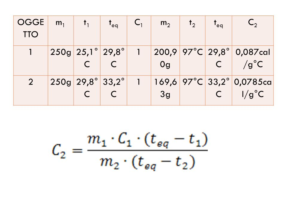 OGGETTO m1. t1. teq. C1. m2. t2. C2. 1. 250g. 25,1°C. 29,8°C. 200,90g. 97°C. 0,087cal/g°C.