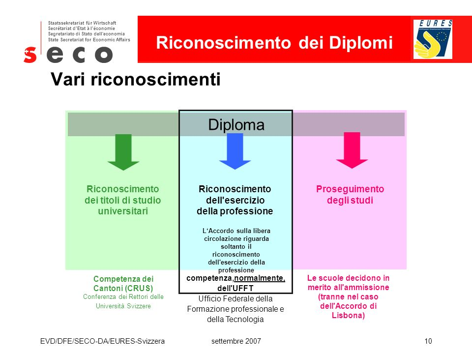 Vari riconoscimenti Riconoscimento dei Diplomi Diploma