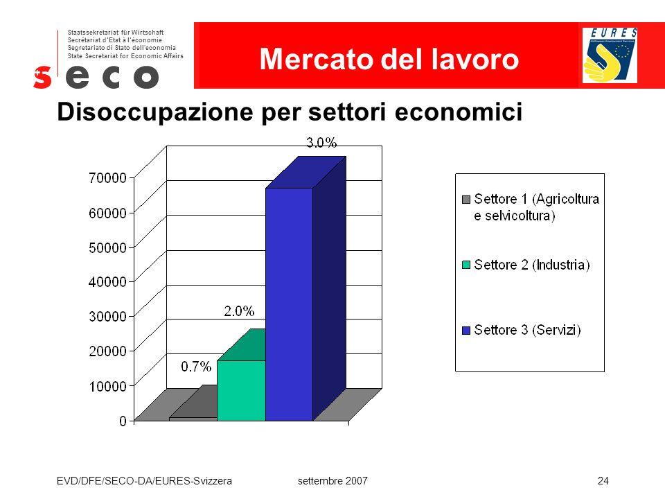 Disoccupazione per settori economici