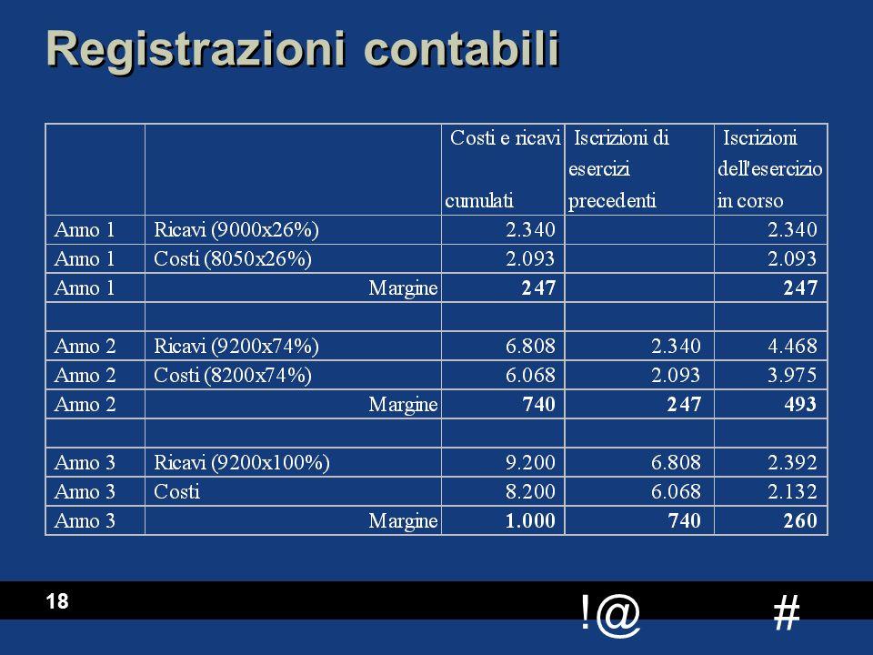 Registrazioni contabili