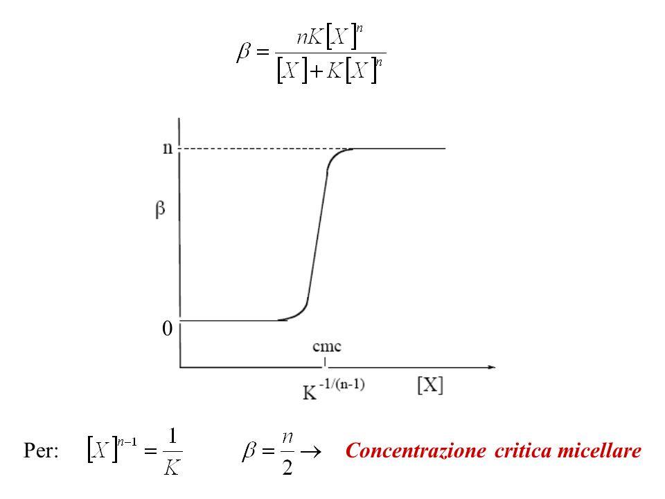 Per: Concentrazione critica micellare