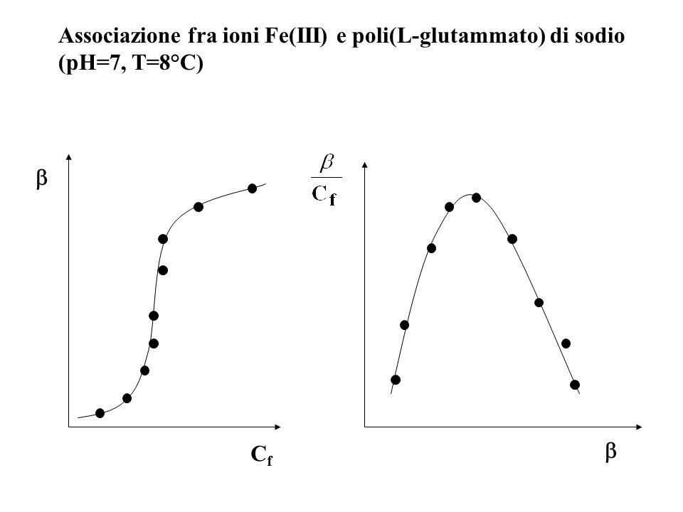 Associazione fra ioni Fe(III) e poli(L-glutammato) di sodio