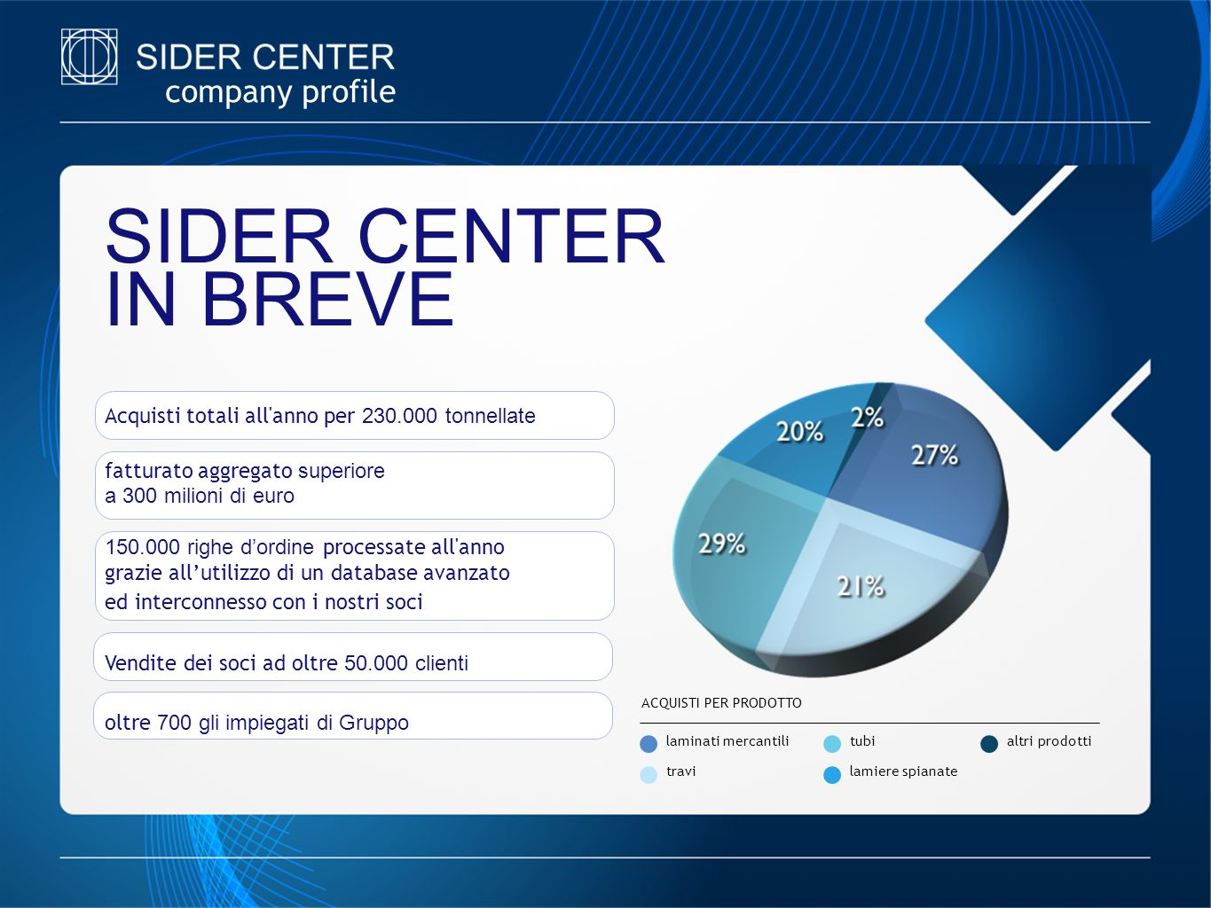 SIDER CENTER IN BREVE company profile