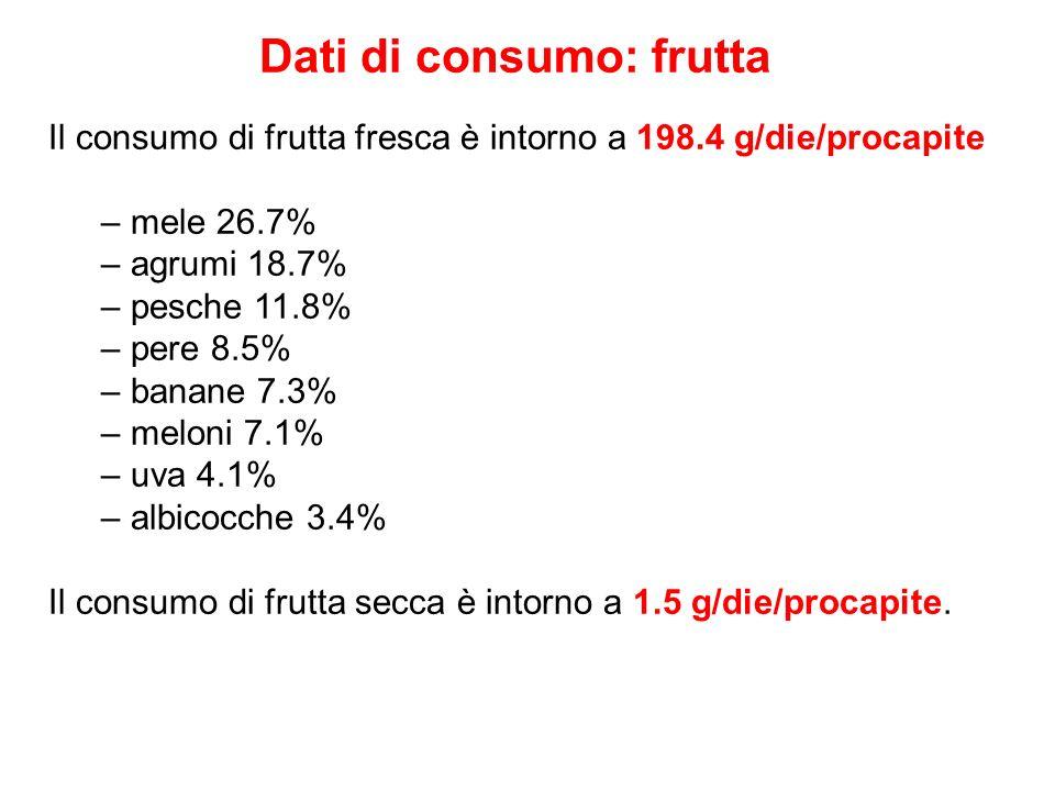 Dati di consumo: frutta
