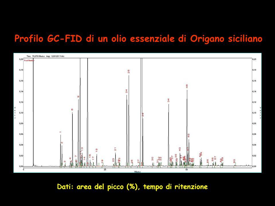 Profilo GC-FID di un olio essenziale di Origano siciliano