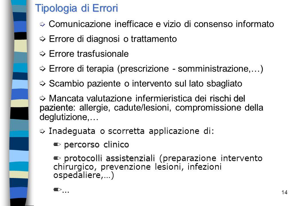 Tipologia di Errori Inadeguata applicazione: